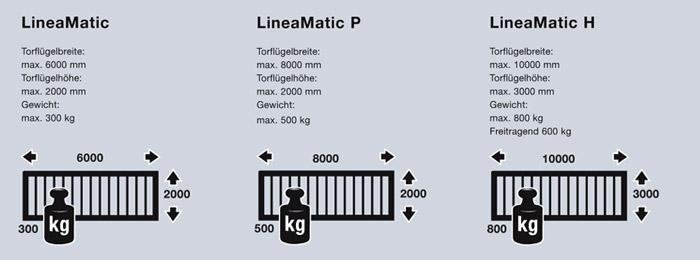 Daten der Hörmann LineaMatic Schiebetorantriebe