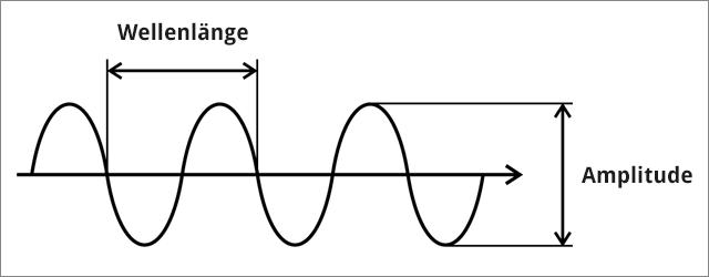 Skizze von elektromagnetischen Wellen