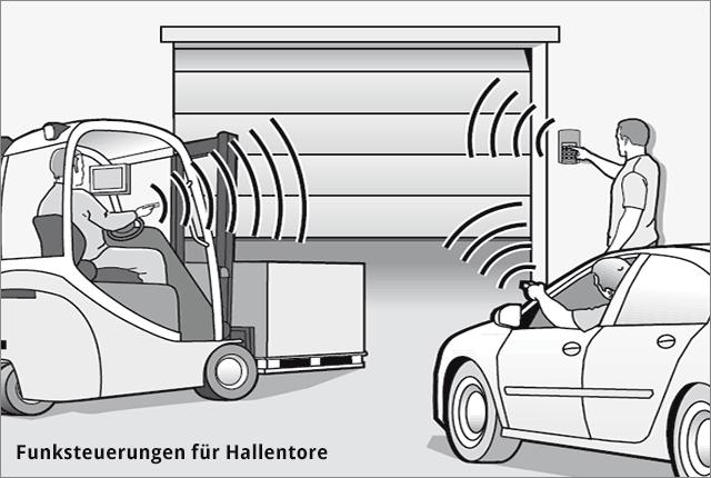 Hörmann Funksteuerungen für Hallentore