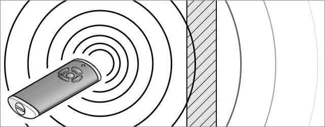 Absorbtion von Funkwellen