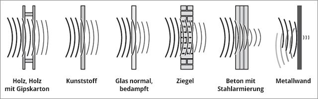 Funkwellen Durchlässigkeit bei Materialien