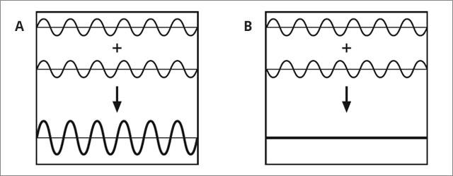 Interferenz von Funkwellen