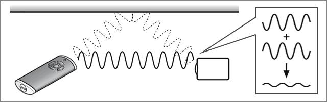 Interferenz von Funkwellen durch Reflektion
